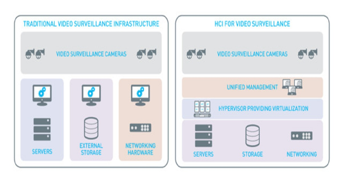 WHY IMPLEMENT HYPERCONVERGED STORAGE INFRASTRUCTURE FOR VIDEO SURVEILLANCE?