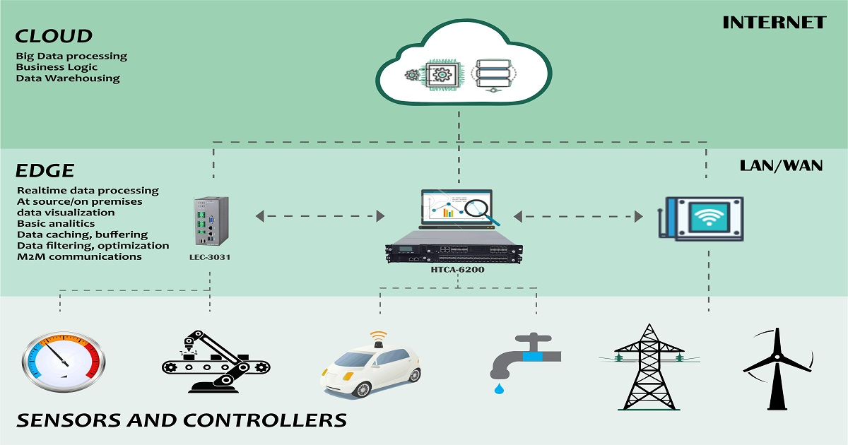 EDGE-TO-CLOUD DATA INFRASTRUCTURE