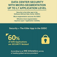 DATA CENTER SECURITY WITH MICRO-SEGMENTATION UP TO LAYER 7.