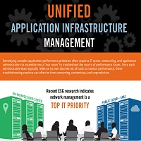 UNIFIED APPLICATION INFRASTRUCTURE MANAGEMENT