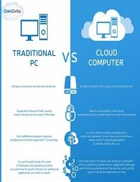 CLOUD COMPUTER VS. TRADITIONAL PC