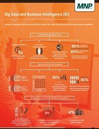 BIG DATA AND BUSINESS INTELLIGENCE (BI)