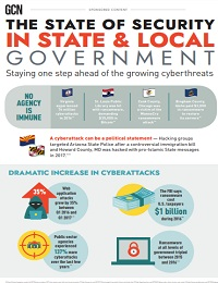 THE STATE OF SECURITY IN STATE & LOCAL GOVERNMENT