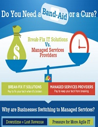 WHY MORE COMPANIES ARE EMBRACING MANAGED SERVICES