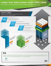 VMWARE LOWER COSTS WITH VSAN INFOGRAPHIC