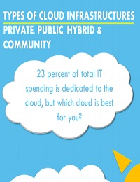 TYPES OF CLOUD INFRASTRUCTURES: PRIVATE, PUBLIC, HYBRID AND COMMUNITY