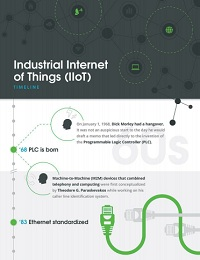 THE INDUSTRIAL IOT: A TIMELINE OF REVOLUTIONARY TECHNOLOGY