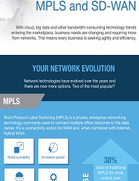 MATCHING NEEDS WITH NETWORK TECHNOLOGY: MPLS AND SD-WAN