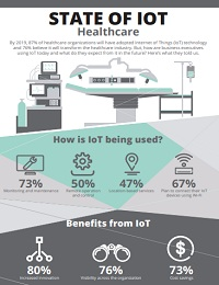 STATE OF IOT HEALTHCARE