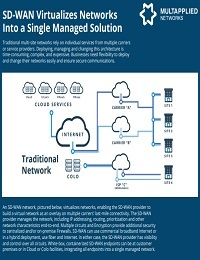 SD-WAN VIRTUALIZES NETWORKS INTO A SINGLE MANAGED SOLUTION