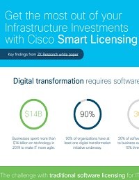 GET THE MOST OUT OF YOUR INFRASTRUCTURE INVESTMENTS WITH CISCO SMART LICENSING