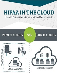HIPAA IN THE CLOUD INFOGRAPHIC