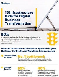 15 INFRASTRUCTURE KPIS FOR DIGITAL BUSINESS TRANSFORMATION