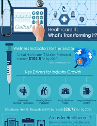 HOW CRITICAL IS SOFTWARE TESTING FOR HEALTHCARE IT