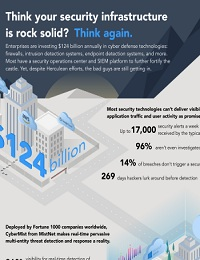 THINK YOUR SECURITY INFRASTRUCTURE IS ROCK SOLID? THINK AGAIN
